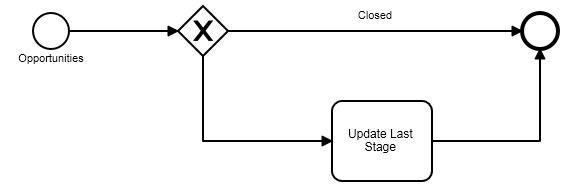 c# custom assignment operator
